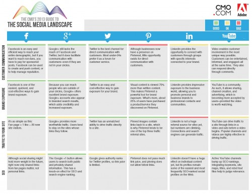 The 2013 CMO's Guide To The Social Media Landscape