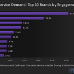 30% Of Top 100 Brands Improve Customer Service On Twitter