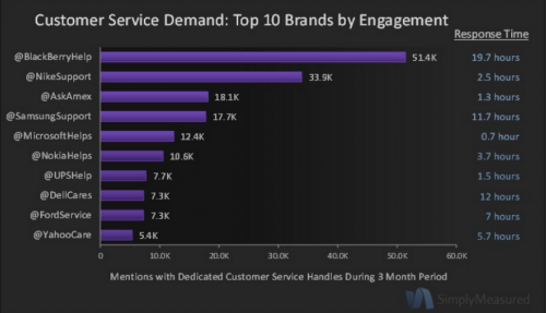 30% Of Top 100 Brands Are Investing in Customer Service On Twitter (Study)