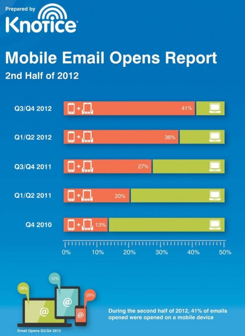 E-mail Marketing Going Mobile; Desktop The Next Fax Machine?