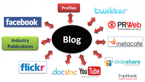 blogs are the epic center of the social marketing strategy