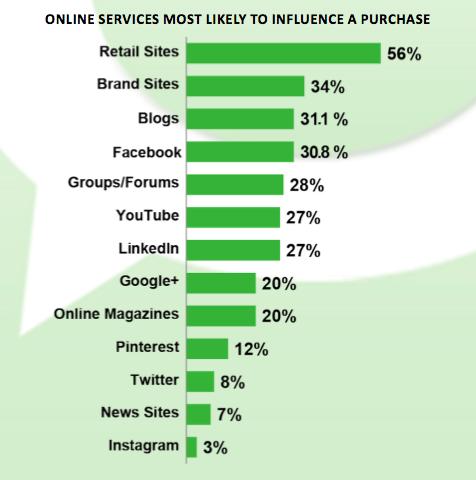 CMO Wake-up Call: Blogs Outrank Social Networks For Consumer Influence