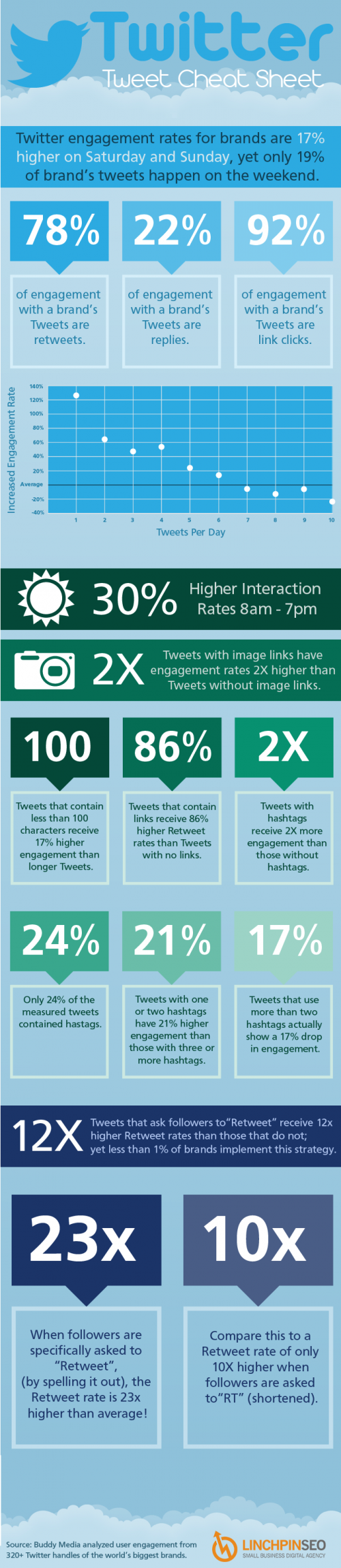 <h3>Maximize your marketing efforts with this Twitter Cheat Sheet</h3>