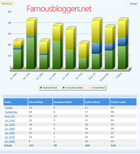 aweber_stats-famousbloggers