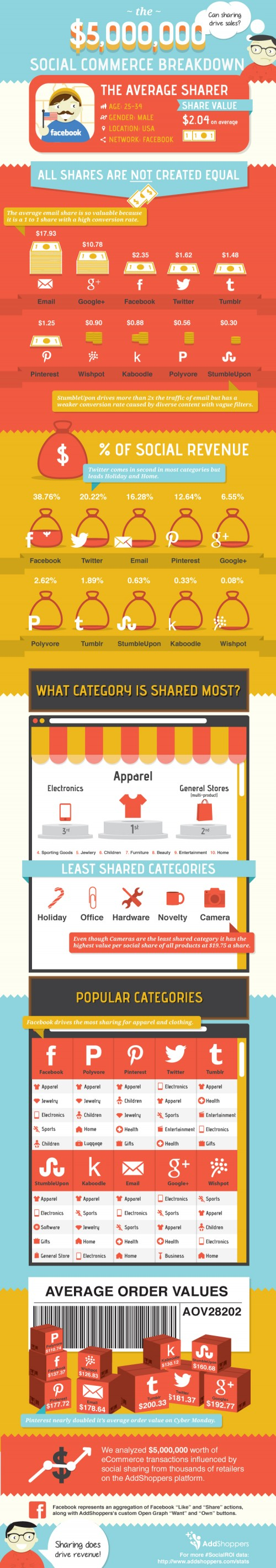 How Social Sharing Drives eCommerce Sales? (Infographic)