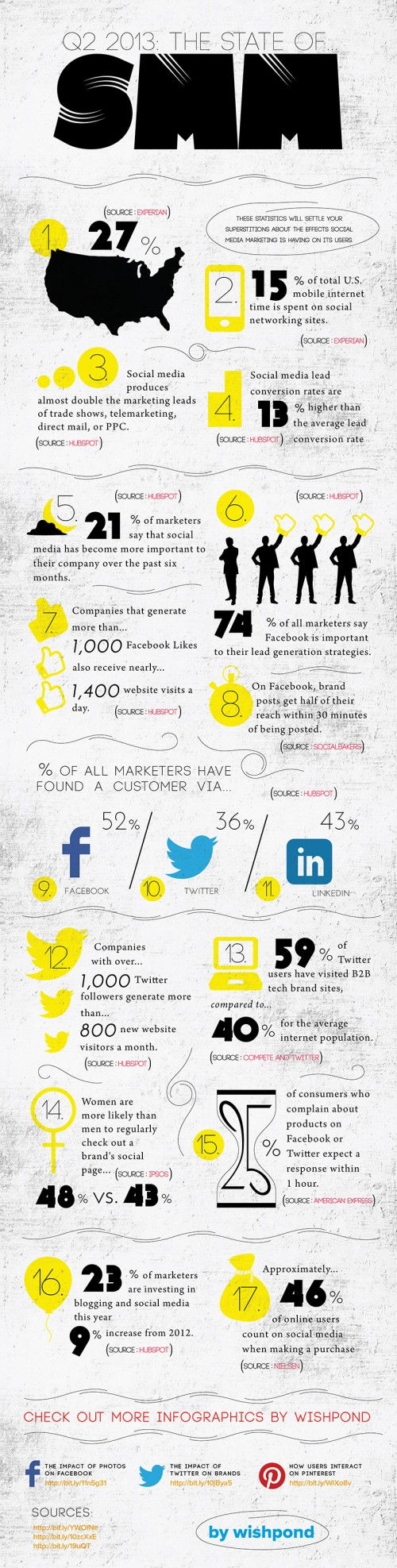 The State Of Social Media Marketing Q2 2013 Infographic