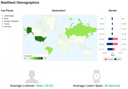 beatdeck-demographics