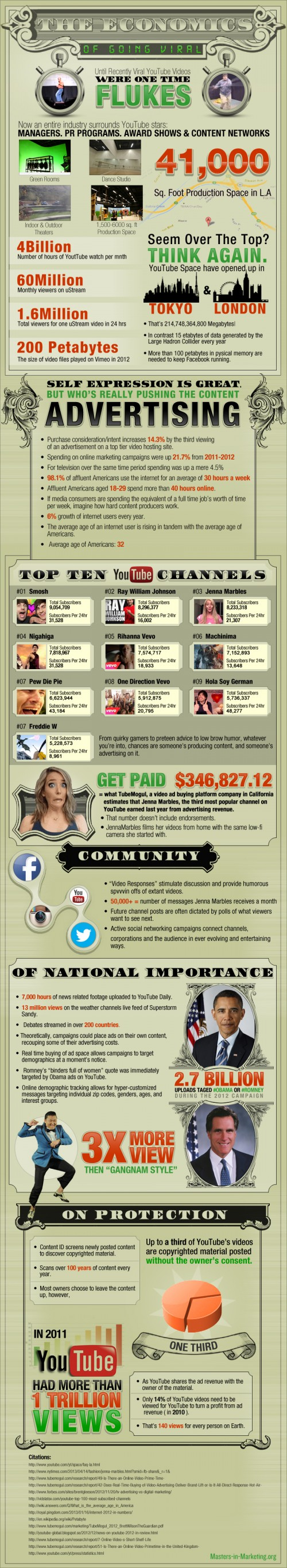 The Economics Of YouTube & Videos Going Viral? (Infographic)