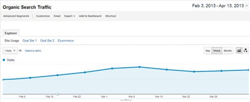 Entire Site Organic Traffic Increase: 69%