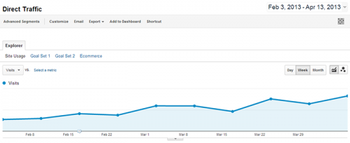 Blog Direct Traffic Increase: 201%