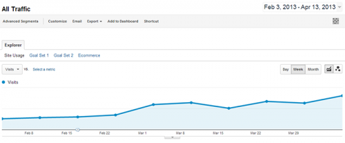 Blog Traffic Increase 210%