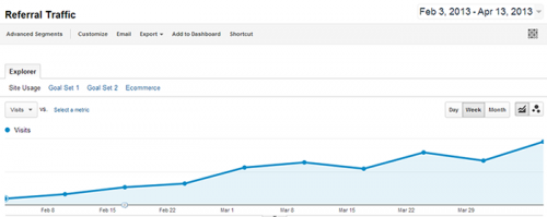 Blog Referral Traffic Increase: 901%.