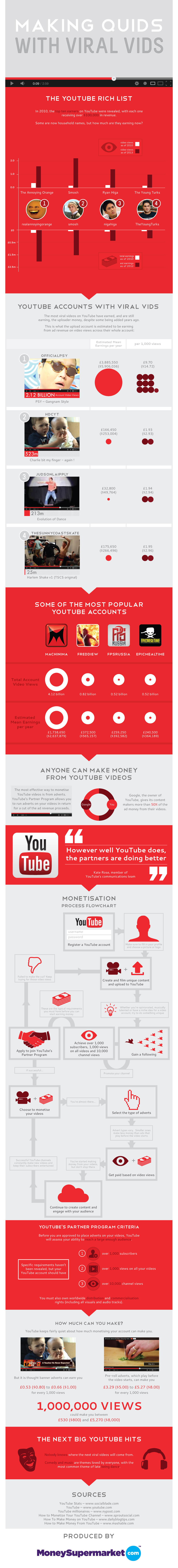 Making Quids With Viral Vids:graphic