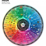 Have You Seen The Mindblowing Conversation Prism 2013?