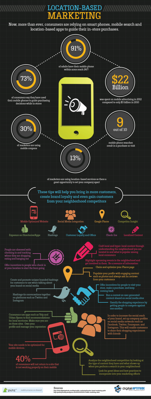 Location Based Marketing Infographic