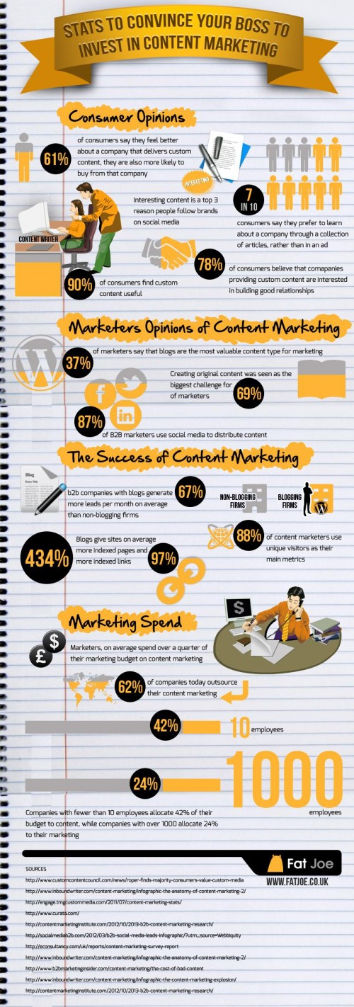 stats-to-convince-your-boss-to-invest-in-content-marketing