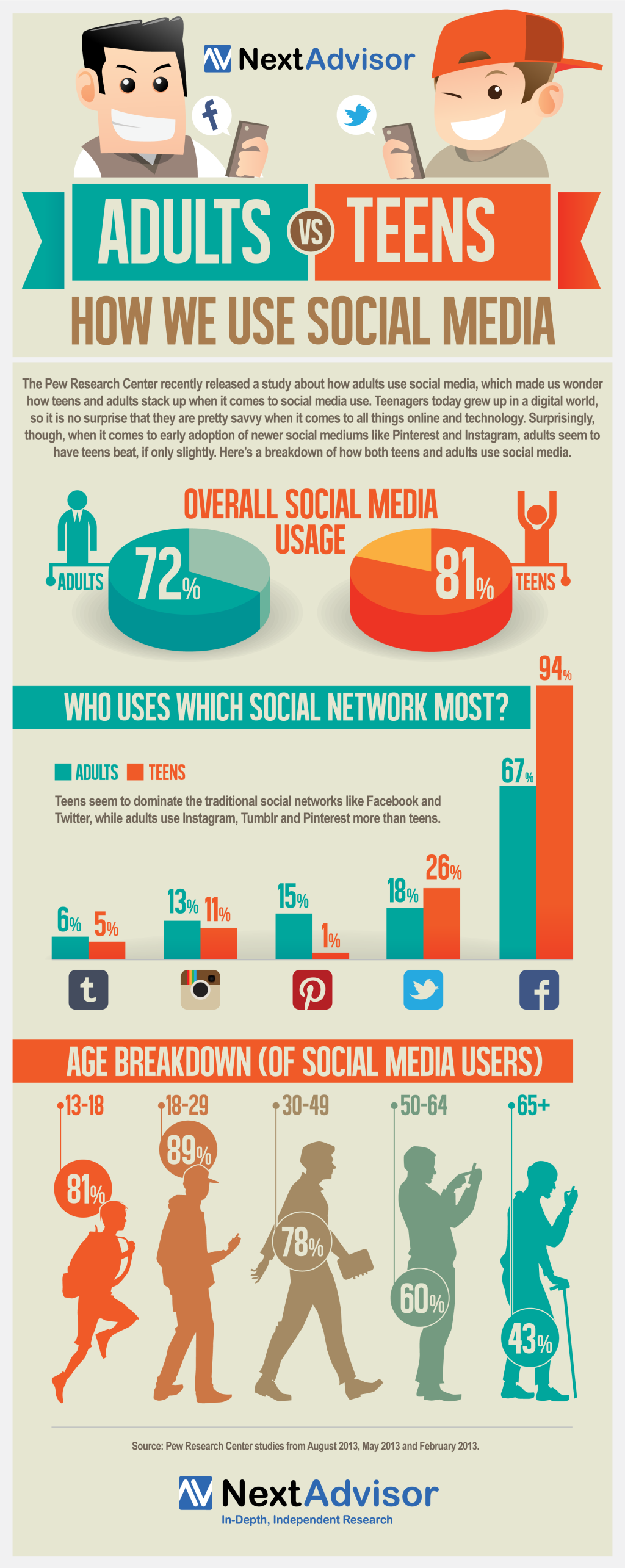 adults used social networks teens dont like