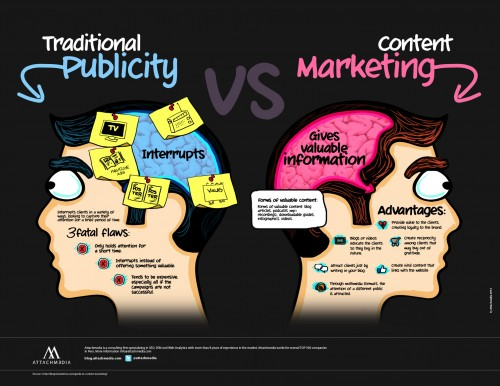 content marketing for website promotions