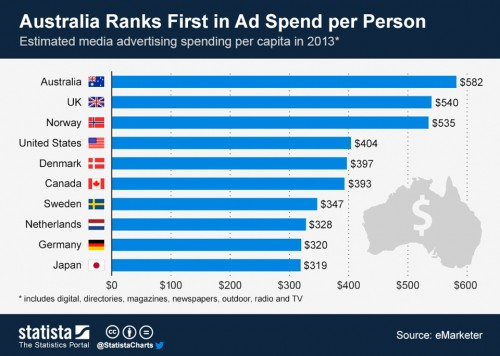_Australia-Ranks-First-in-Ad-Spend-per-Person