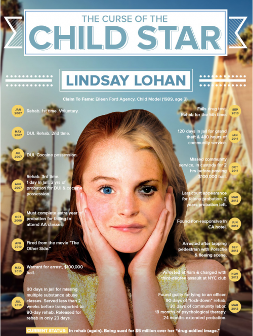 5 Lessons From Lindsay Lohan About PR - infographic