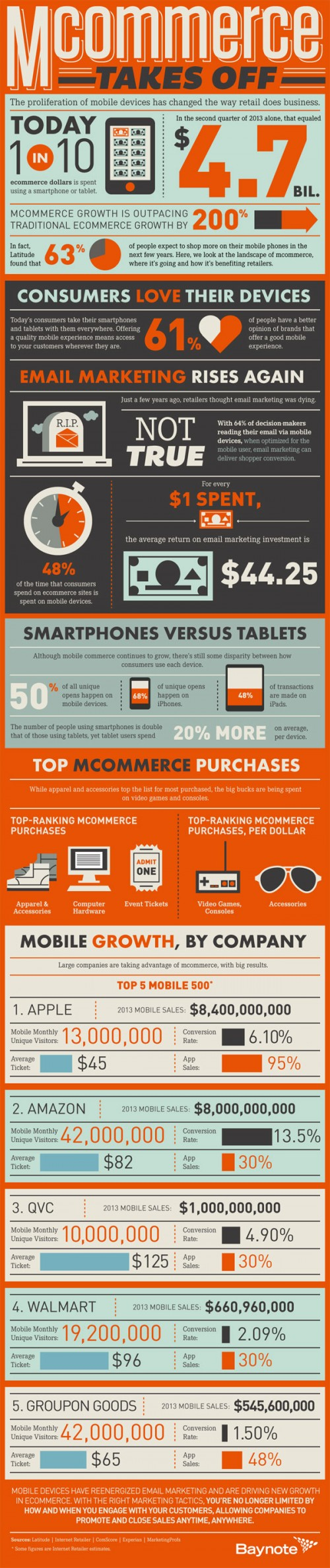 M-Commerce Takes Off: See These Stunning Stats (Infographic) - viralblog