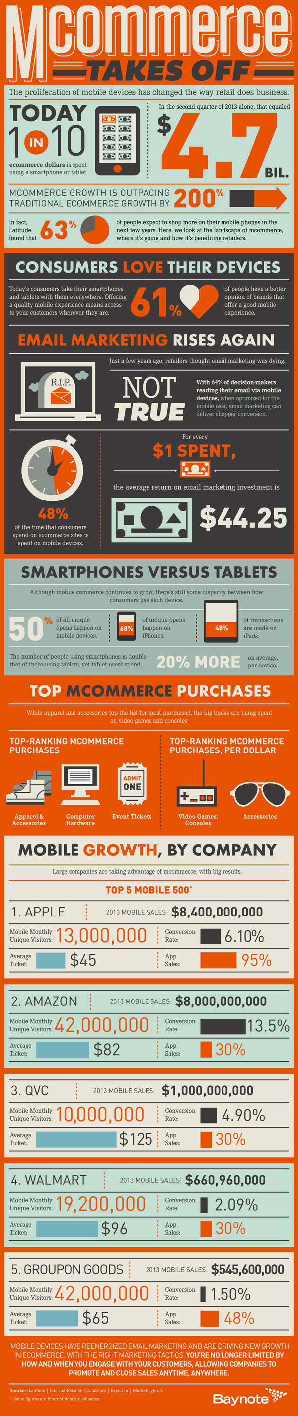 M-Commerce Takes Off: See These Stunning Stats (Infographic)