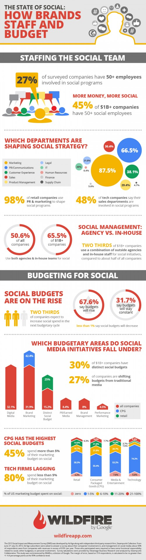 How Brands Staff And Budget Their Social Media (Infographic) - by ViralBlog.com