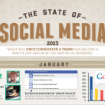 The State Of Social Media 2013 (Infographic)