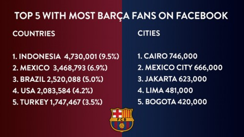 top-5-countries-cities-fc-barcelona-fans-ons-facebook
