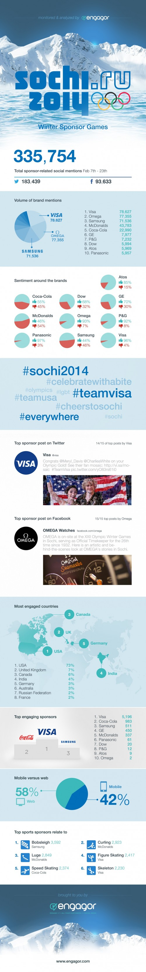 Sochi-2014-olympics-social-media-winners