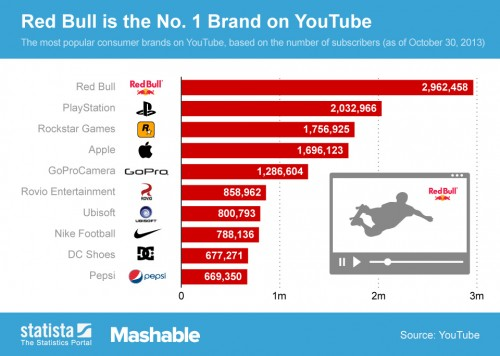 Video Is Hot: Brands Spent $5.6 Billion On YouTube In 2013