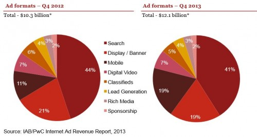 US Web Ad Revenue Beats Broadcast TV For First Time Ever . By trendwatcher Igor Beuker for ViralBlog.com