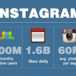 Hello CMOs! Instagram Now Has 200 Million Active Users