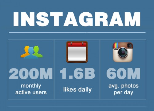 Hello CMOs! Instagram Now Has 200 Million Active Users  - By Igor Beuker for ViralBlog