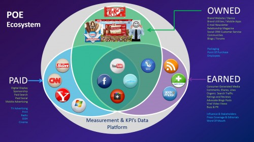 POE Media Ecosystem developed by global chief social officer Igor Beuker