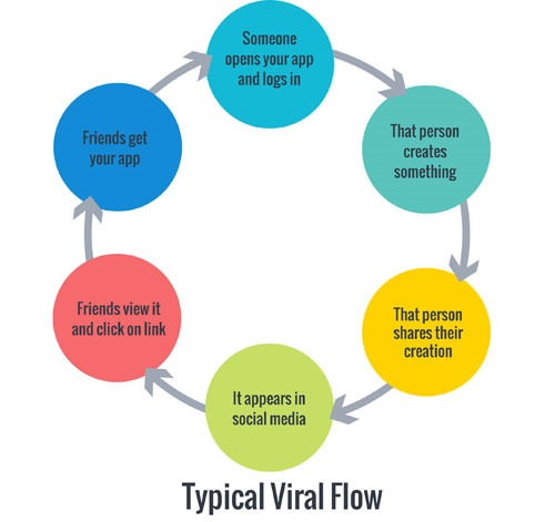 5 Tips To Make Your App Go Viral . Guest story by Eric for ViralBlog.com