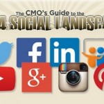 The CMO Guide 2014 To The Social Landscape Is Out