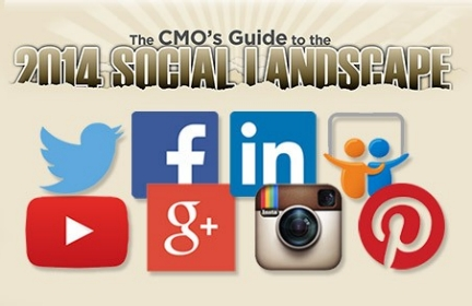 The CMO Guide 2014 To The Social Landscape Is Out. Story by pro speaker Igor Beuker for ViralBlog.com