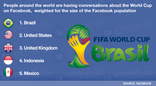 Countries-Facebook-conversations-world-cup