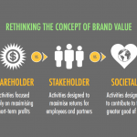 Social Brands: The Future Of Marketing In 127 Slides