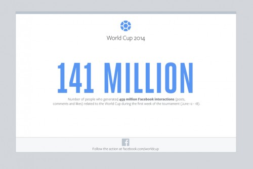 World-Cup-on-Facebook-Week-1