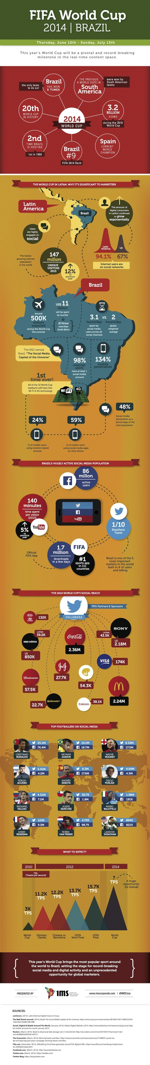 Infographic: The Brazil 2014 World Cup is Super Social. Story on ViralBlog.com