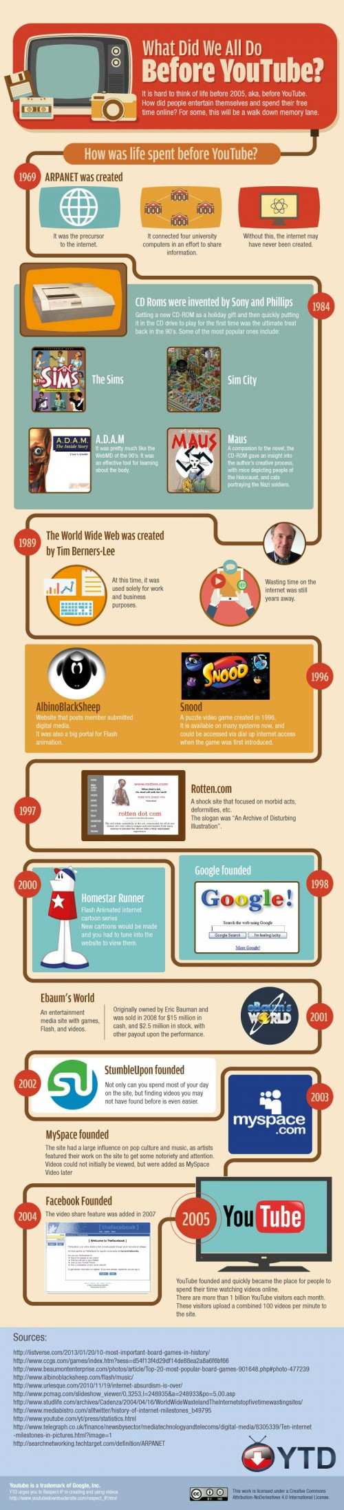 What did we all do before YouTube? Infographic by YTD for ViralBlog.com
