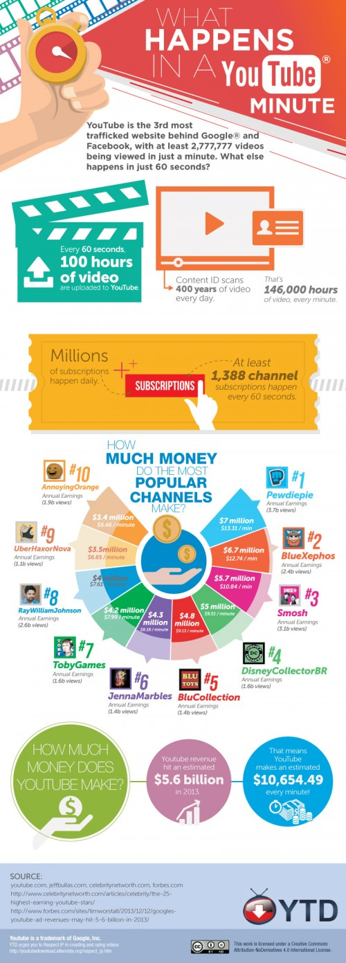 What Happens In A YouTube Minute (Infographic)