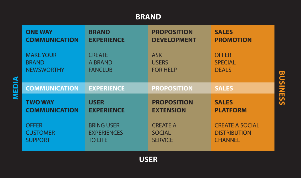8 ways for brands to use social media more effectively social media marketing model the 2014 version ccuart Image collections