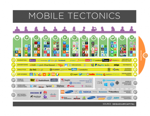 Mobile Tectonics: The Next Billion Dollar Startups? Story and trends by pro speaker Igor Beuker.