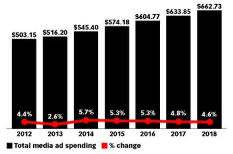 Why Global Ad spending Doubles in 2014?