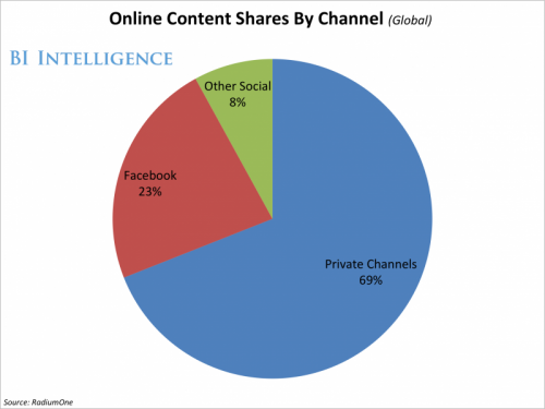 69% Of Content Sharing Happens Beyond Big Social Networks!  By Pro Speaker Igor Beuker